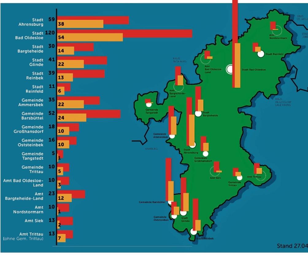 Die Fallzahlen im Kreis Stormarn mit Stand 27. April. Rot in diesem Fall die aktiv Infizierten, orange gefärbt die Neuinfizierten der vergangenen sieben Tage.  Kreis Stormarn